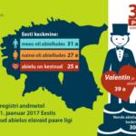 Naene mehe abi, mees naese tugi | Statistikablogi